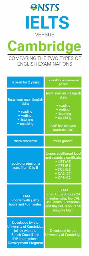 Exam preparation Course in Malta - Cambridge FCE and CAE, IELTS